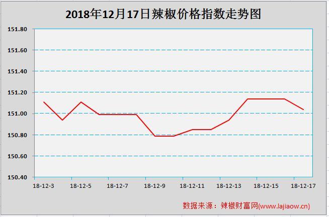 【辣椒】金乡价格上涨能否带动国内行情
