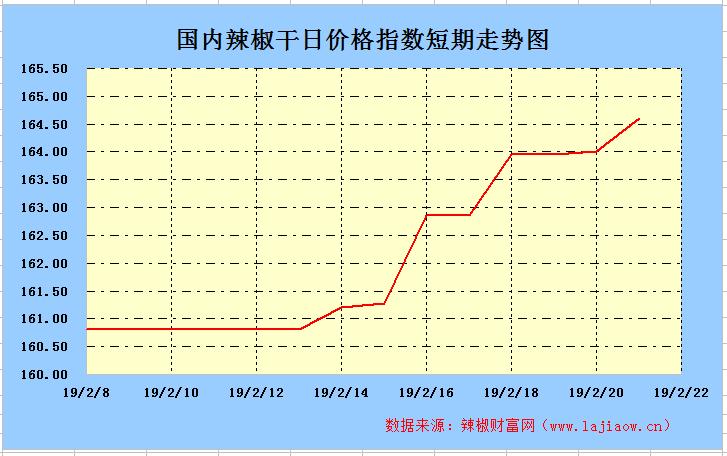 2019年2月22日辣椒干(三樱椒)日价格指数走势图