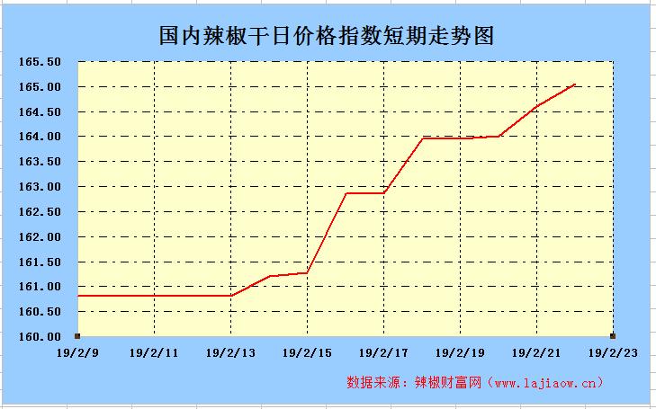 2019年2月23日辣椒干(三樱椒)日价格指数走势图