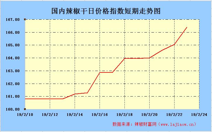 2019年2月24日辣椒干(三樱椒)日价格指数走势图