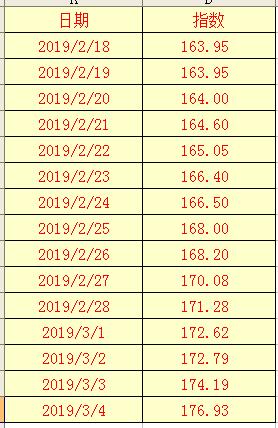 2019年3月4日辣椒干(三樱椒)日价格指数表