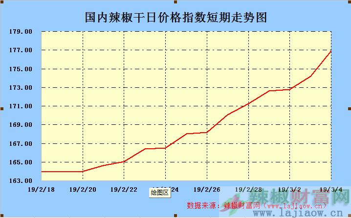 2019年3月4日辣椒干(三樱椒)日价格指数走势图