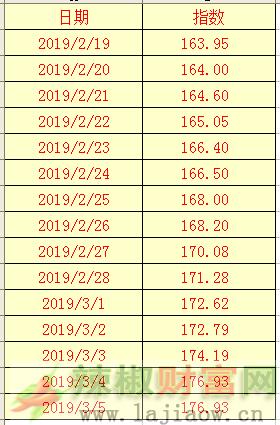 2019年3月5日辣椒干(三樱椒)日价格指数表