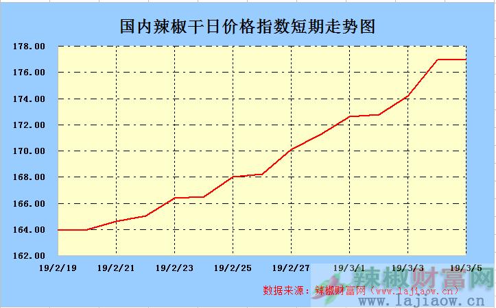 2019年3月5日辣椒干(三樱椒)日价格指数走势图