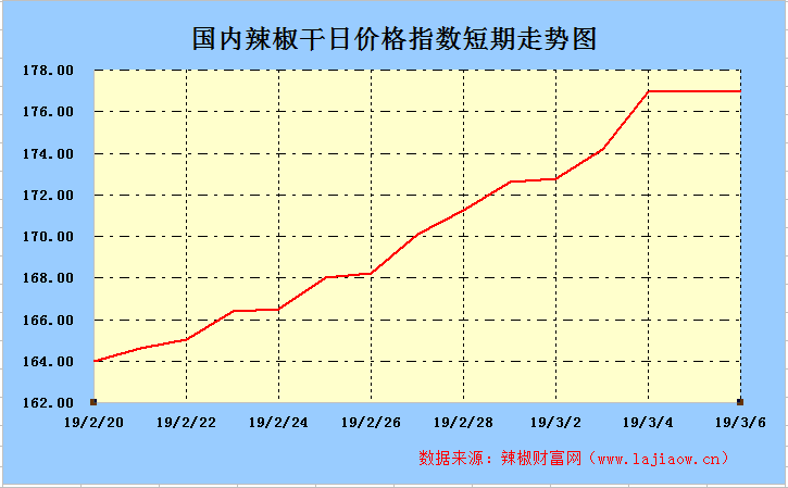 2019年3月6日辣椒干(三樱椒)日价格指数走势图