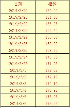 2019年3月6日辣椒干(三樱椒)日价格指数表