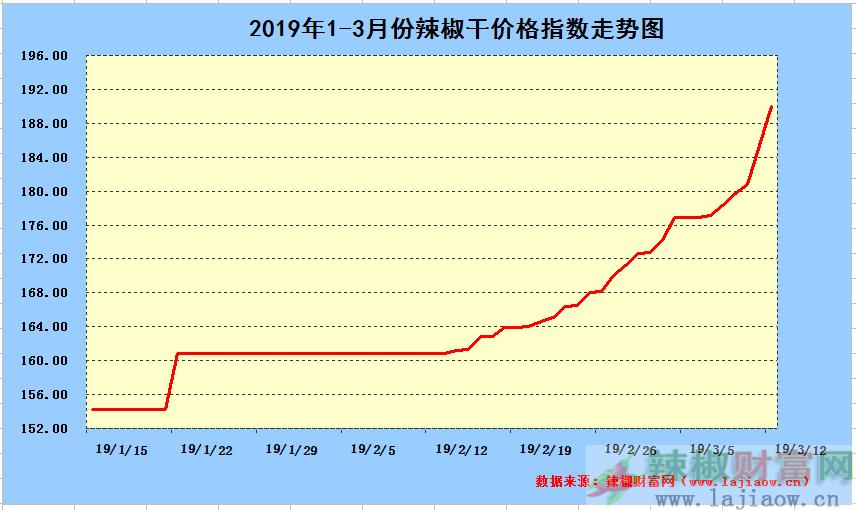 2019年3月12日辣椒干日价格指数中长期走势图