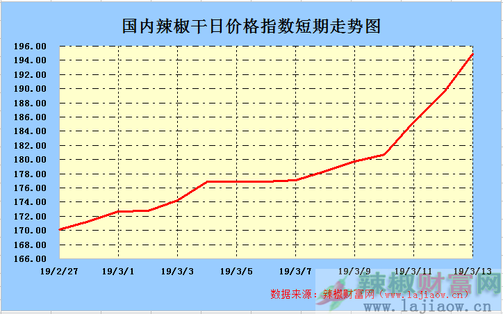 2019年3月13日辣椒干(三樱椒)日价格指数走势图