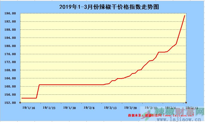 2019年3月13日辣椒干日价格指数中长期走势图
