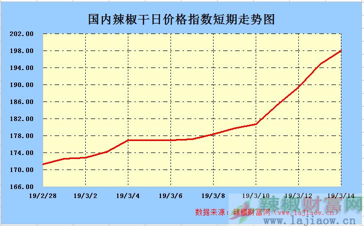 2019年3月14日辣椒干(三樱椒)日价格指数走势图