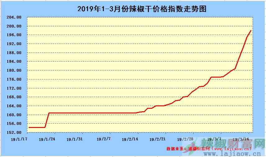 2019年3月14日辣椒干日价格指数中长期走势图