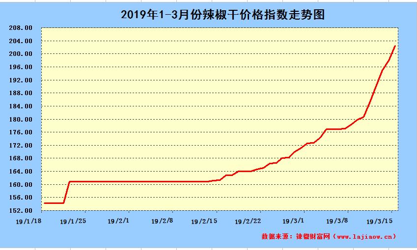 2019年3月15日辣椒干日价格指数中长期走势图