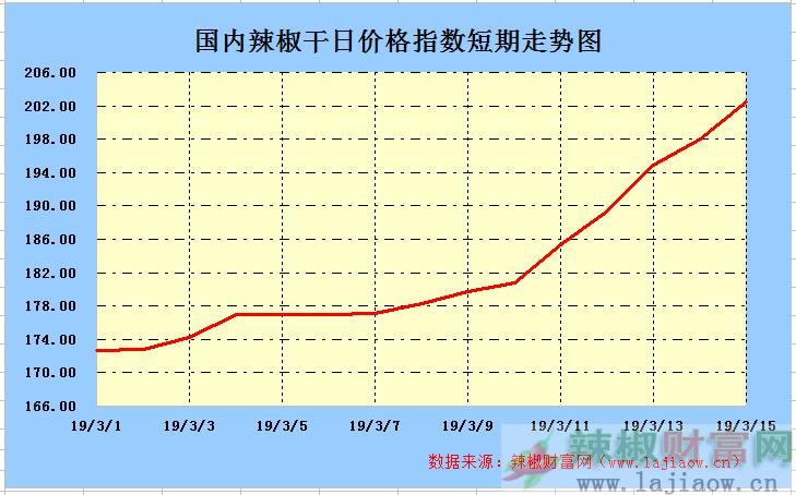2019年3月15日辣椒干(三樱椒)日价格指数走势图
