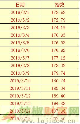 2019年3月15日辣椒干(三樱椒)日价格指数表