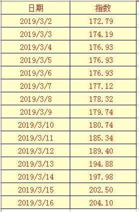 2019年3月16日辣椒干(三樱椒)日价格指数表