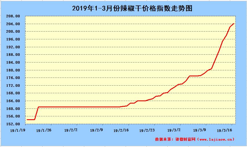 2019年3月16日辣椒干日价格指数中长期走势图