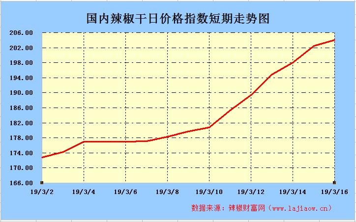 2019年3月16日辣椒干(三樱椒)日价格指数走势图
