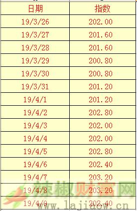 2019年4月10日辣椒干(三樱椒)日价格指数表