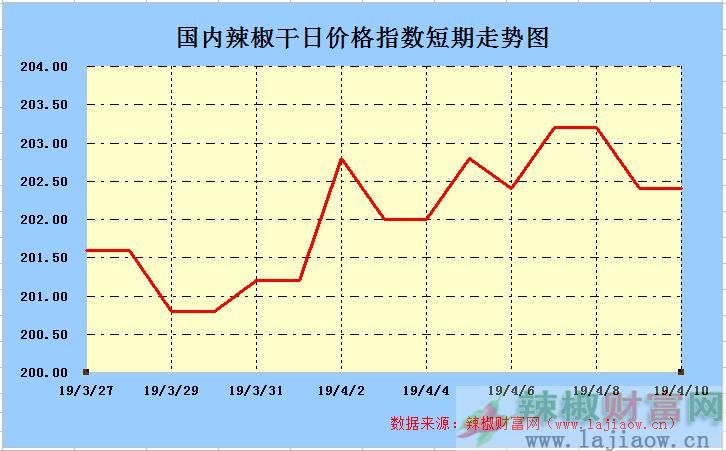2019年4月10日辣椒干(三樱椒)日价格指数走势图