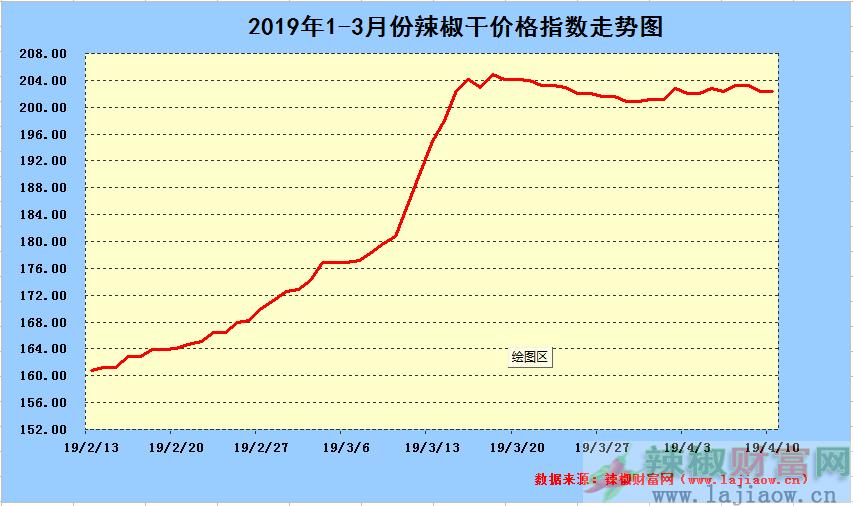 2019年4月10日辣椒干日价格指数中长期走势图