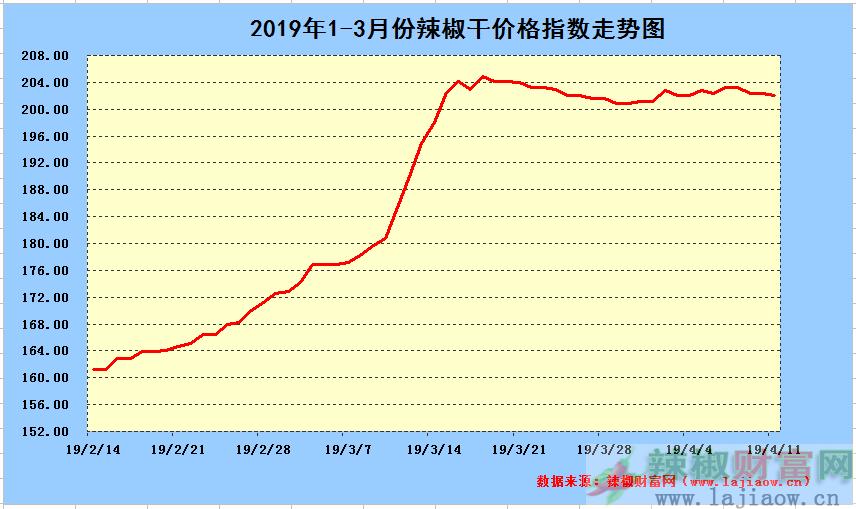 2019年4月11日辣椒干日价格指数中长期走势图