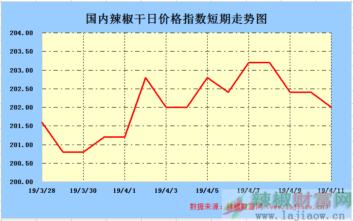 2019年4月11日辣椒干(三樱椒)日价格指数走势图