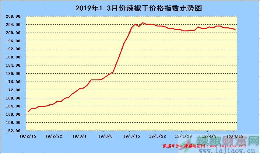 2019年4月12日辣椒干日价格指数中长期走势图