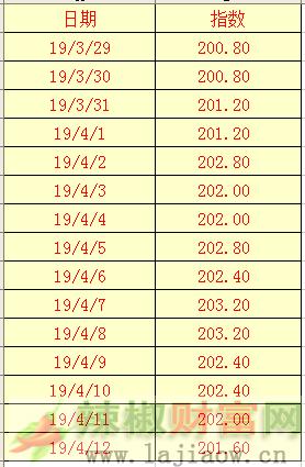 2019年4月12日辣椒干(三樱椒)日价格指数表