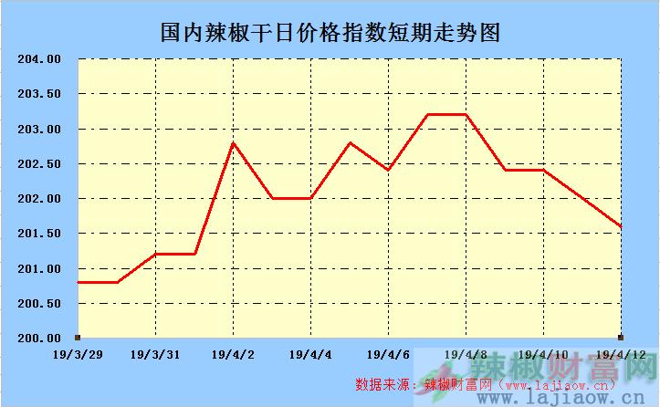 2019年4月12日辣椒干(三樱椒)日价格指数走势图