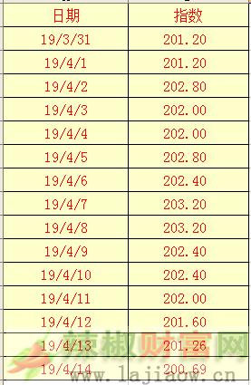 2019年4月14日辣椒干(三樱椒)日价格指数表
