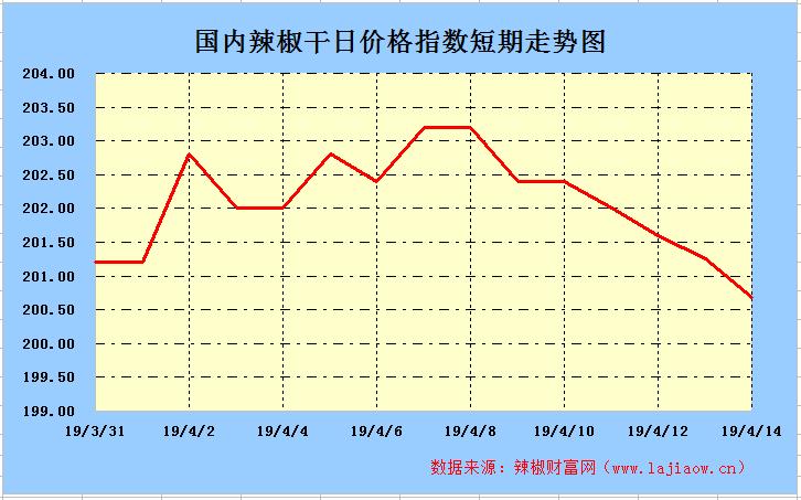 2019年4月14日辣椒干(三樱椒)日价格指数走势图