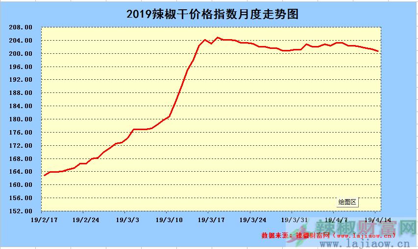 2019年4月14日辣椒干日价格指数中长期走势图