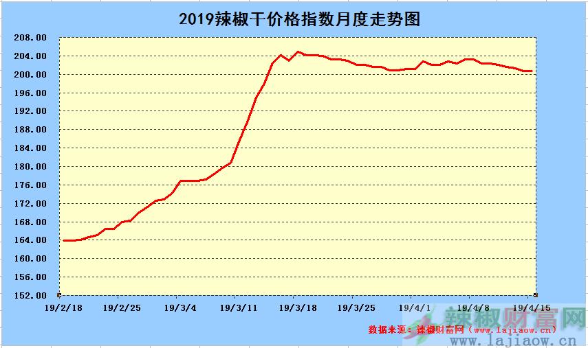 2019年4月15日辣椒干日价格指数中长期走势图