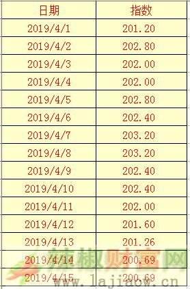 2019年4月15日辣椒干(三樱椒)日价格指数表