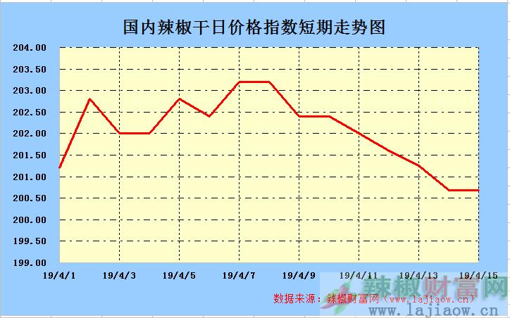 2019年4月15日辣椒干(三樱椒)日价格指数走势图