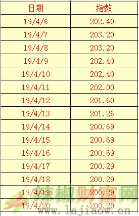 2019年4月20日辣椒干(三樱椒)日价格指数表