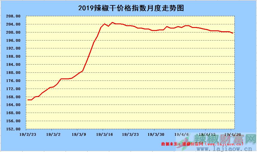 2019年4月20日辣椒干日价格指数中长期走势图