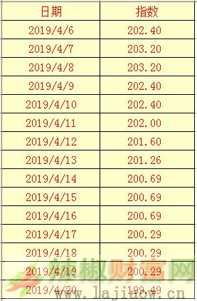 2019年4月22日辣椒干(三樱椒)日价格指数表