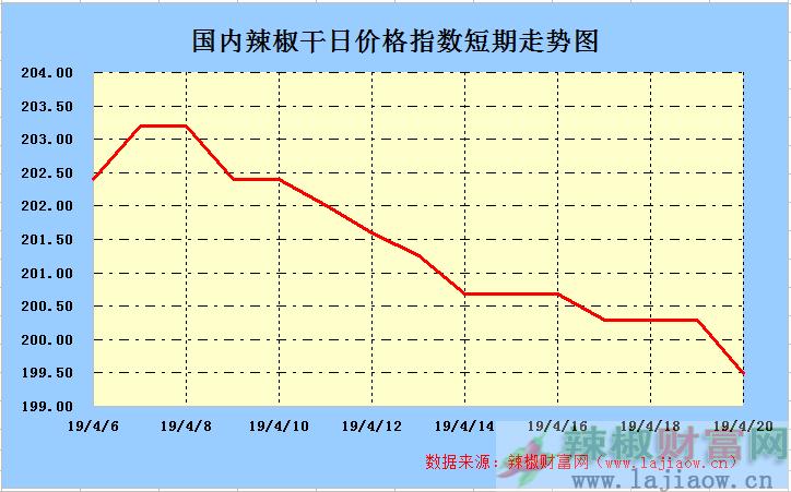 2019年4月21日辣椒干(三樱椒)日价格指数走势图
