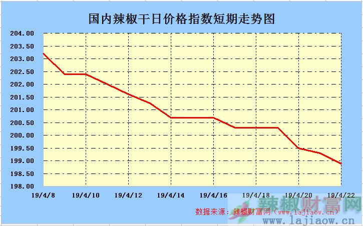 2019年4月22日辣椒干(三樱椒)日价格指数走势图