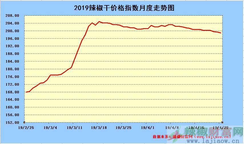 2019年4月22日辣椒干日价格指数中长期走势图