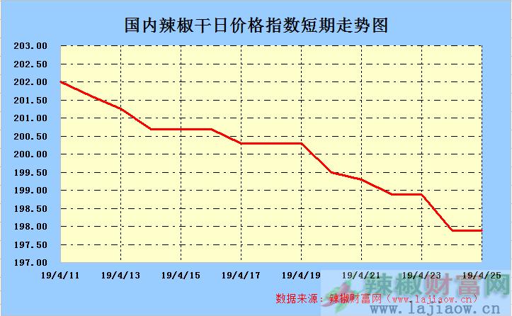 2019年4月25日辣椒干(三樱椒)日价格指数走势图