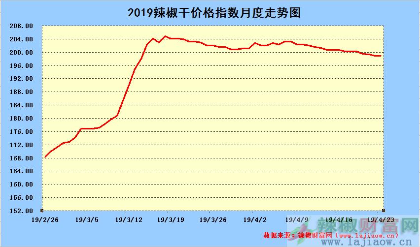 2019年4月25日辣椒干日价格指数中长期走势图