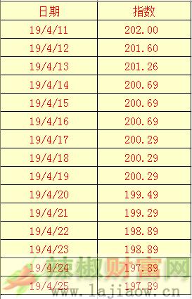2019年4月25日辣椒干(三樱椒)日价格指数表