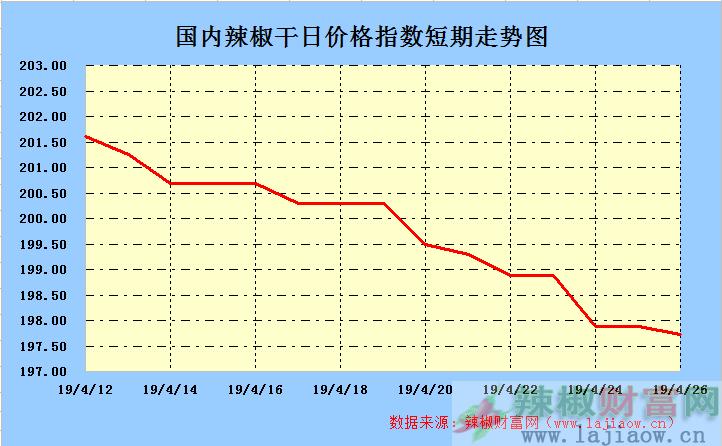 2019年4月26日辣椒干(三樱椒)日价格指数走势图