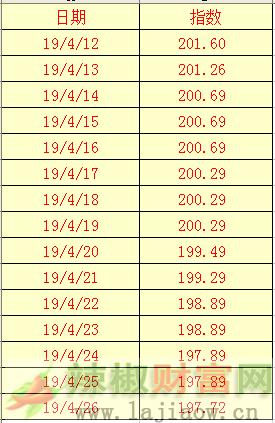 2019年4月26日辣椒干(三樱椒)日价格指数表