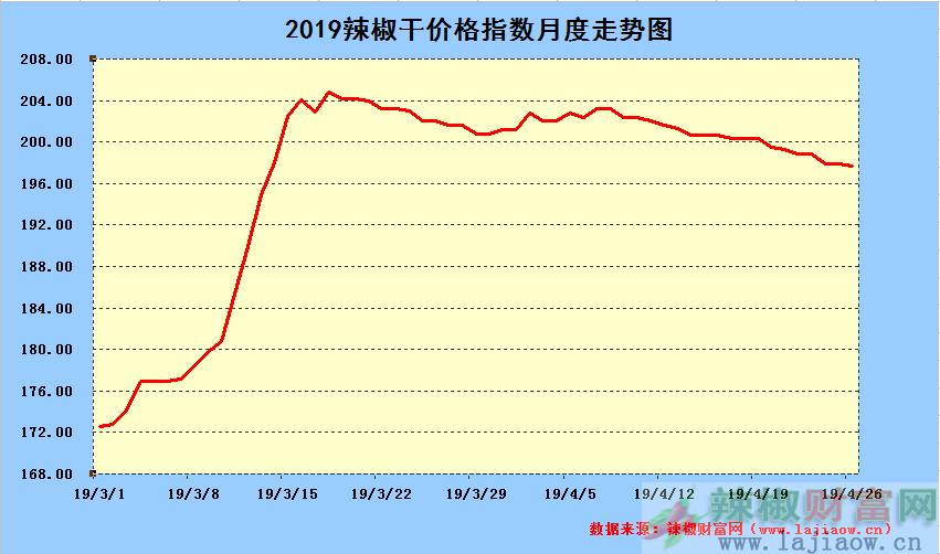 2019年4月26日辣椒干日价格指数中长期走势图