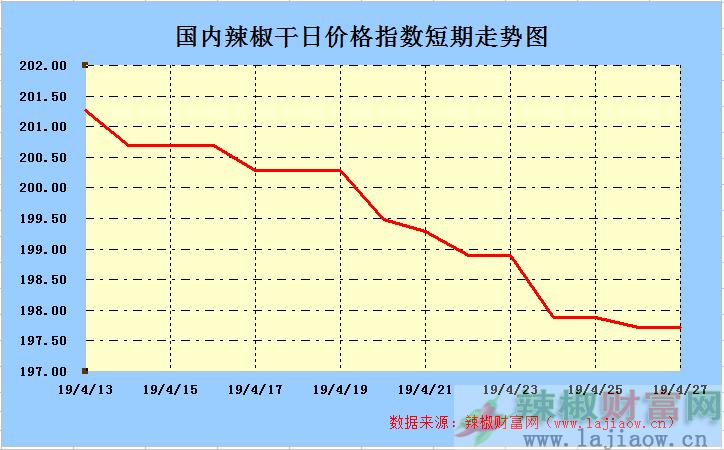 2019年4月27日辣椒干(三樱椒)日价格指数走势图