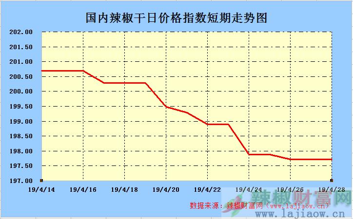 2019年4月28日辣椒干(三樱椒)日价格指数走势图