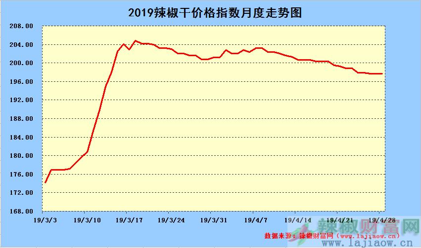 2019年4月28日辣椒干日价格指数中长期走势图